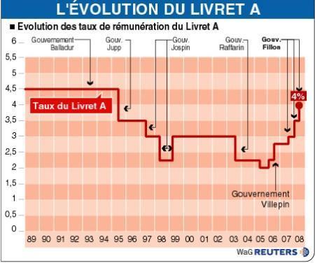 evolution livret A
