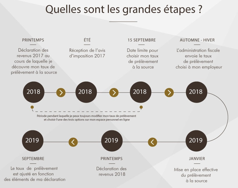 prelevement source date calendrier